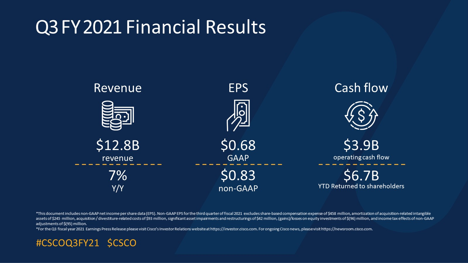 Q3FY21 Earnings Infographics