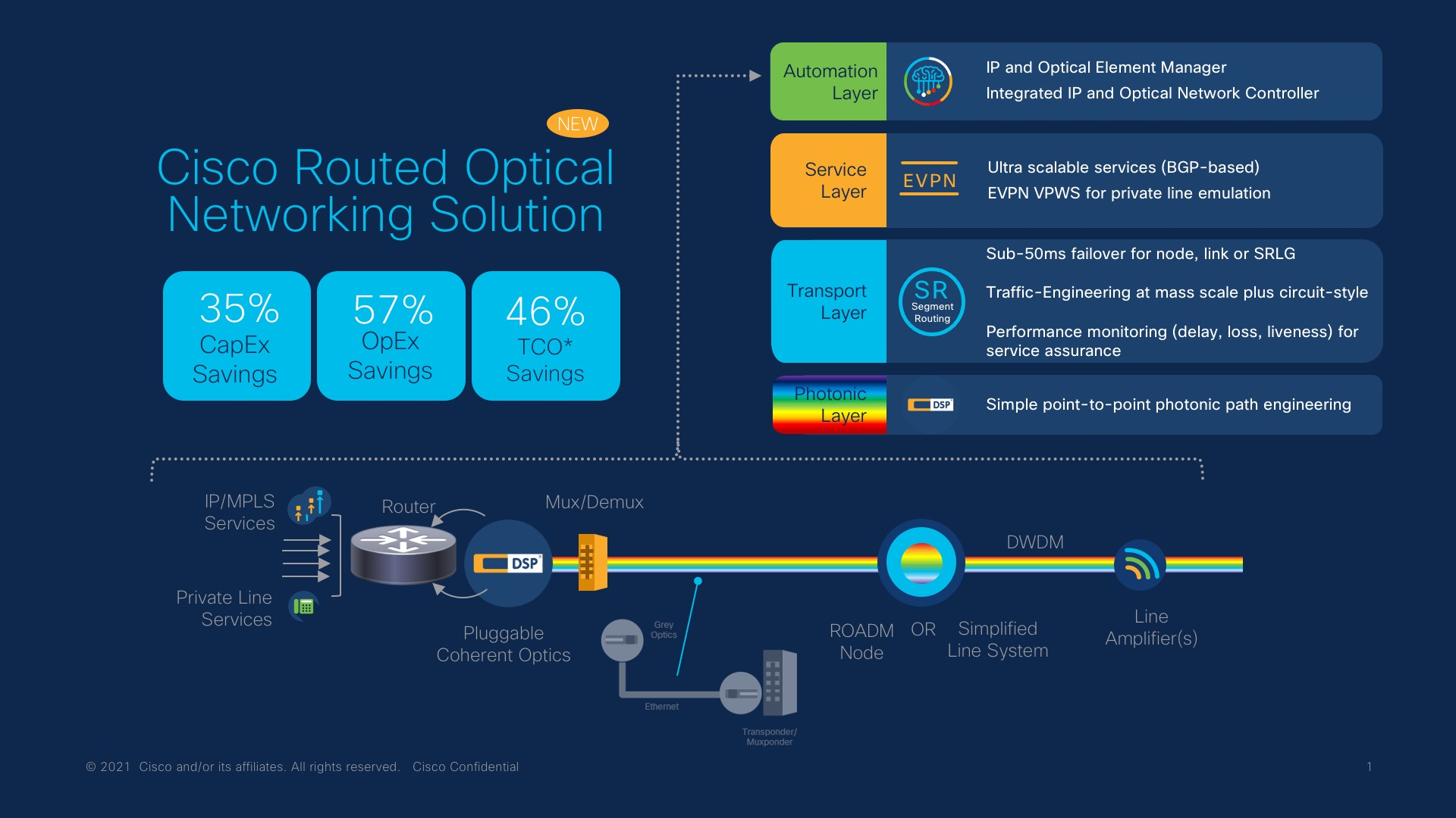 Cisco Routed Optical Networking Solution